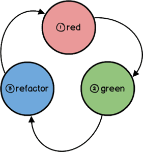 red-green-refactor-diagram